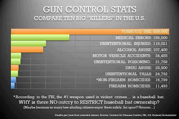 Gun Control vs Other Killers