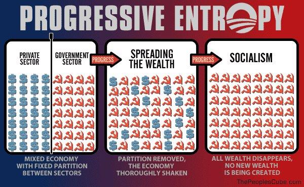 Progressive Entropy